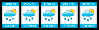 Výhled počasí pro místo Jedlicze na Slunečno.cz