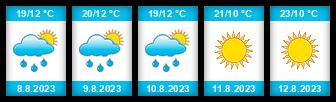 Výhled počasí pro místo Šahy na Slunečno.cz