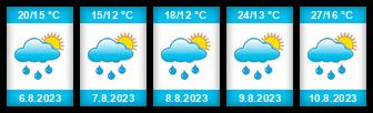 Výhled počasí pro místo Vlasatice na Slunečno.cz