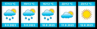 Výhled počasí pro místo Łęczyca na Slunečno.cz