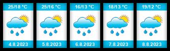 Výhled počasí pro místo Łochów na Slunečno.cz