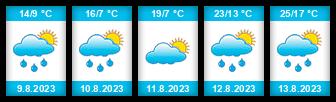 Výhled počasí pro místo Karlovice (okres Bruntál) na Slunečno.cz