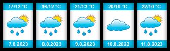 Výhled počasí pro místo Hrušky (okres Břeclav) na Slunečno.cz