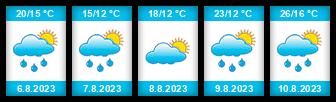Výhled počasí pro místo Kostice na Slunečno.cz