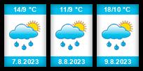 Výhled počasí pro místo Rymanów na Slunečno.cz