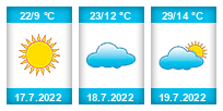 Výhled počasí pro místo Sandomierz na Slunečno.cz