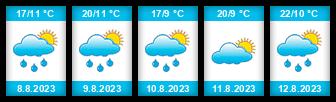 Výhled počasí pro místo Křepice (okres Břeclav) na Slunečno.cz