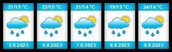 Výhled počasí pro místo Sieraków na Slunečno.cz