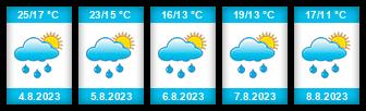 Výhled počasí pro místo Skawina na Slunečno.cz