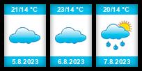 Výhled počasí pro místo Skwierzyna na Slunečno.cz
