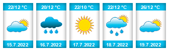 Výhled počasí pro místo Sochaczew na Slunečno.cz