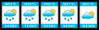 Výhled počasí pro místo Sośnicowice na Slunečno.cz