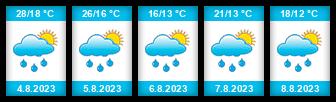 Výhled počasí pro místo Staszów na Slunečno.cz
