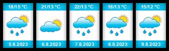 Výhled počasí pro místo Vrbice (okres Břeclav) na Slunečno.cz
