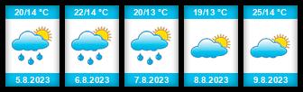 Výhled počasí pro místo Zielona Góra na Slunečno.cz