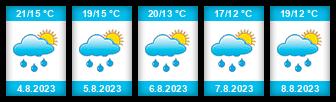 Výhled počasí pro místo Złocieniec na Slunečno.cz