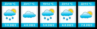 Výhled počasí pro místo Żnin na Slunečno.cz