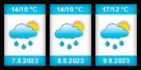 Výhled počasí pro místo Polevsko na Slunečno.cz