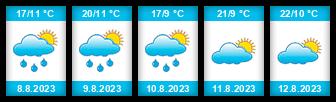 Výhled počasí pro místo Strážnice na Slunečno.cz