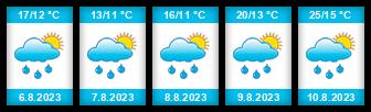 Výhled počasí pro místo Kytlice na Slunečno.cz
