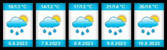 Výhled počasí pro místo Ludvíkovice na Slunečno.cz