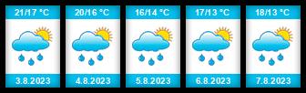 Výhled počasí pro místo Srbská Kamenice na Slunečno.cz