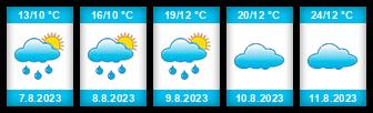 Výhled počasí pro místo Pocinovice na Slunečno.cz