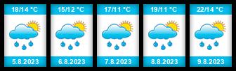 Výhled počasí pro místo Střítež (okres Frýdek-Místek) na Slunečno.cz