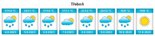 Počasí Třeboň - Slunečno.cz