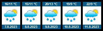 Počasí Brno - Řečkovice - Slunečno.cz