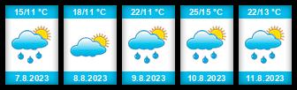Výhled počasí pro místo Hrubá Vrbka na Slunečno.cz