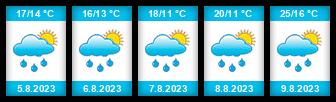Výhled počasí pro místo Ježov (okres Hodonín) na Slunečno.cz
