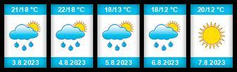 Výhled počasí pro místo Šardice na Slunečno.cz