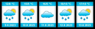 Výhled počasí pro místo Kalek na Slunečno.cz