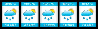 Výhled počasí pro místo Jenišovice na Slunečno.cz