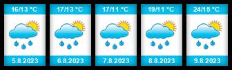 Výhled počasí pro místo Svídnice (okres Chrudim) na Slunečno.cz