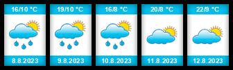 Výhled počasí pro místo Holešov na Slunečno.cz
