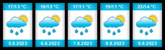 Výhled počasí pro místo Šárovcova Lhota na Slunečno.cz