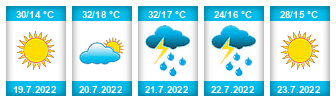 Výhled počasí pro místo Valdice na Slunečno.cz