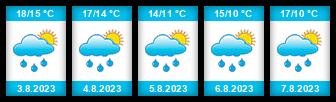 Výhled počasí pro místo Jezdovice na Slunečno.cz