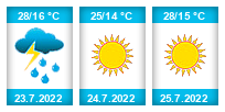 Výhled počasí pro místo Vanůvek na Slunečno.cz