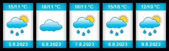 Výhled počasí pro místo Zbilidy na Slunečno.cz