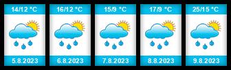 Výhled počasí pro místo Cizkrajov na Slunečno.cz