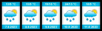 Výhled počasí pro místo Bruntál na Slunečno.cz