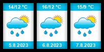 Výhled počasí pro místo Pístina na Slunečno.cz