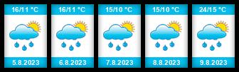 Výhled počasí pro místo Březová (okres Karlovy Vary) na Slunečno.cz