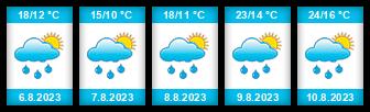 Výhled počasí pro místo Dalovice (okres Karlovy Vary) na Slunečno.cz
