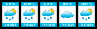 Výhled počasí pro místo Stanovice (okres Karlovy Vary) na Slunečno.cz