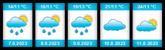 Výhled počasí pro místo Vojkovice (okres Karlovy Vary) na Slunečno.cz