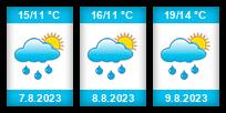 Výhled počasí pro místo Klobuky na Slunečno.cz